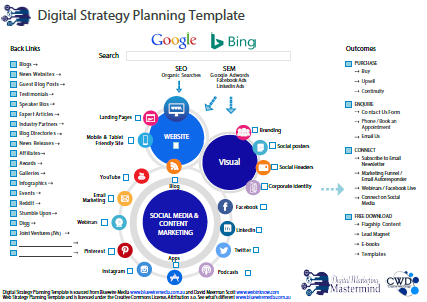 Free Digital marketing Strategy Planning Template